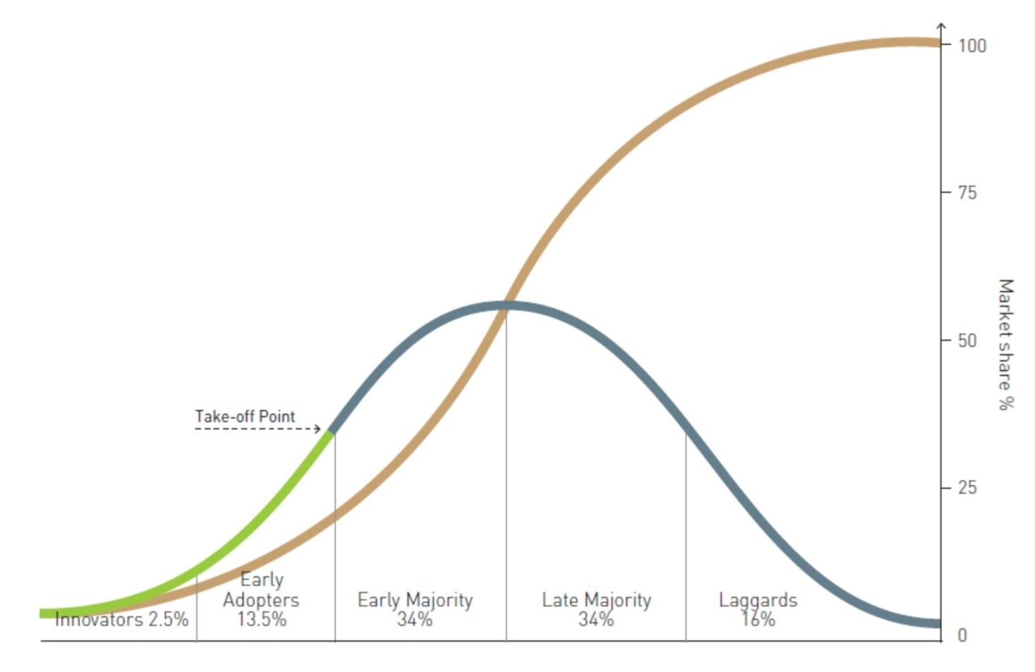 The Diffusion of Innovation Curve by Rogers