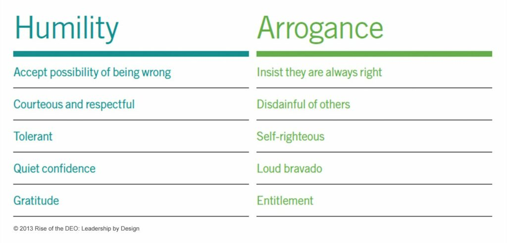 Humility versus Arrogance