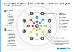Focus on the Customer Life Cycle