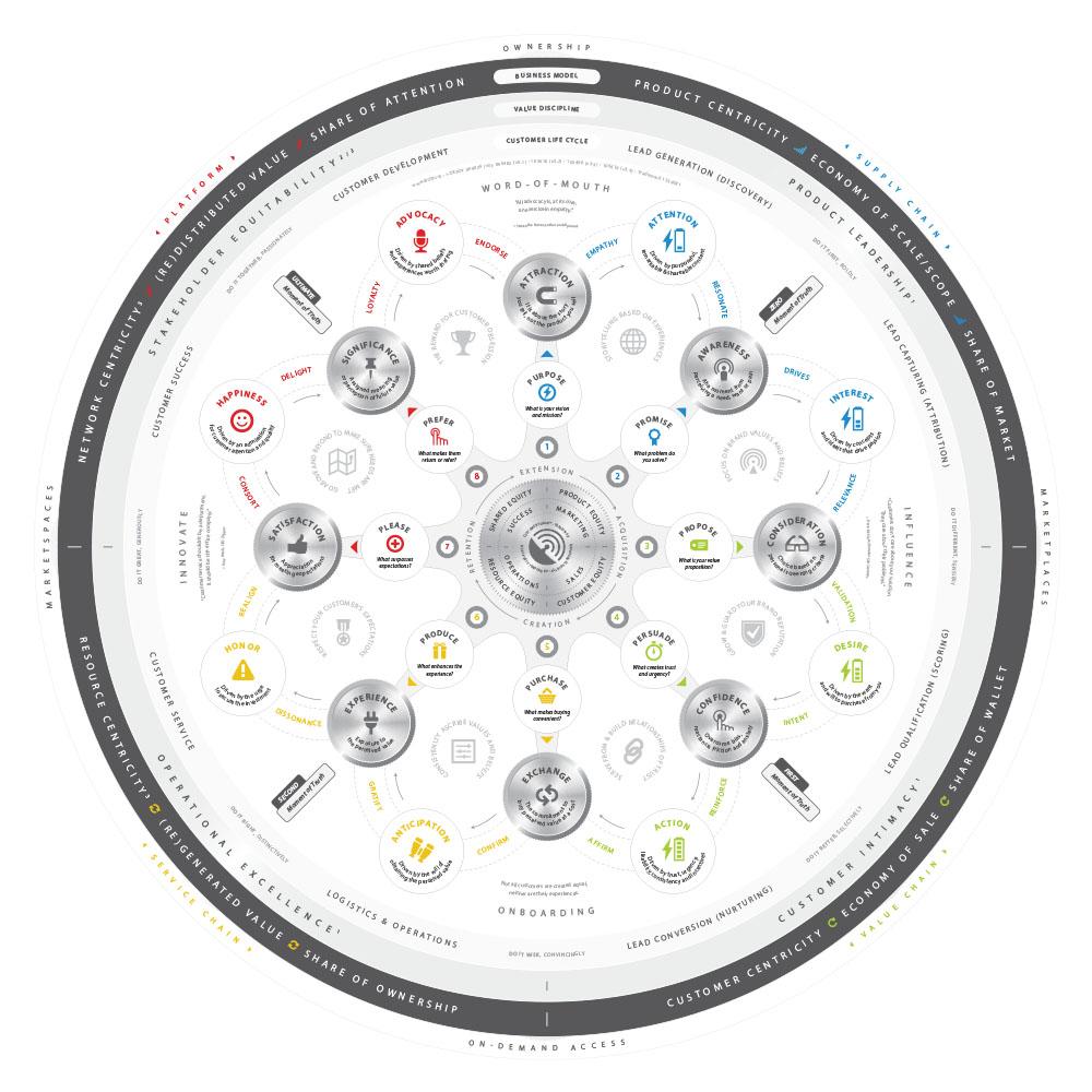 Customer SONAR™ Circular Shape