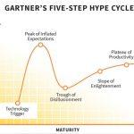 Gartner Hype Cycles of Innovation