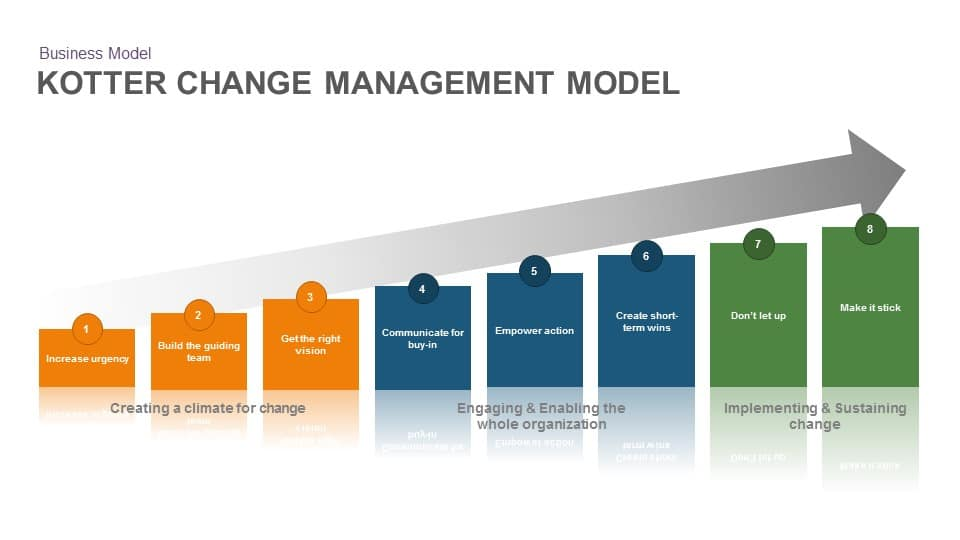 Kotter-Change-Management-Model