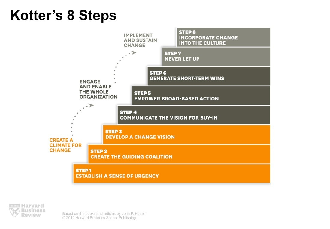 Kotters-8-Steps