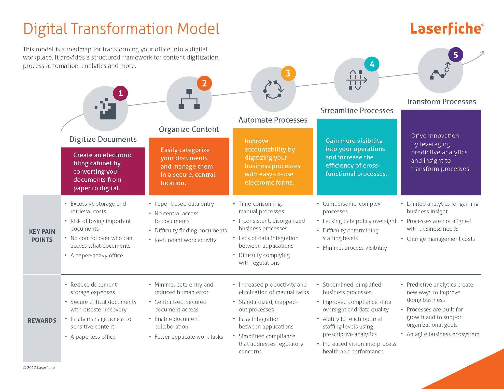 Laserfiche-digital-transformation-model[1]