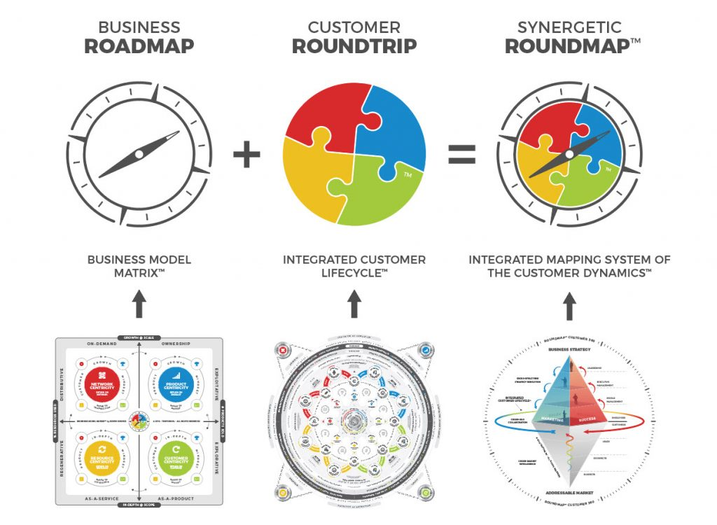 ROUNDMAP Logo from three symbols