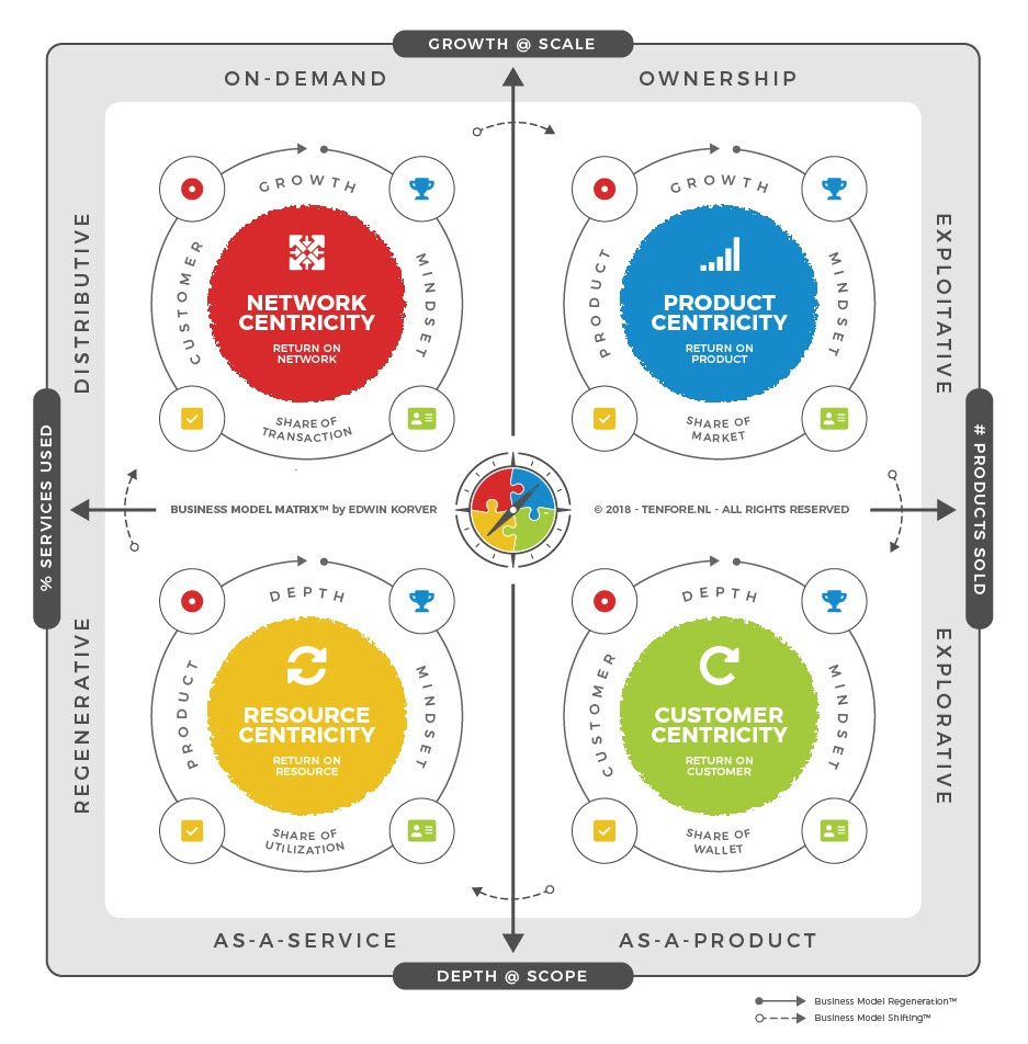 Business Model Matrix