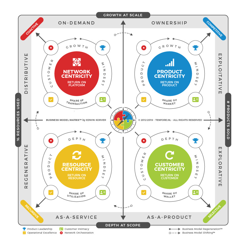 ROUNDMAP-BMX-2019 Business Model Matrix