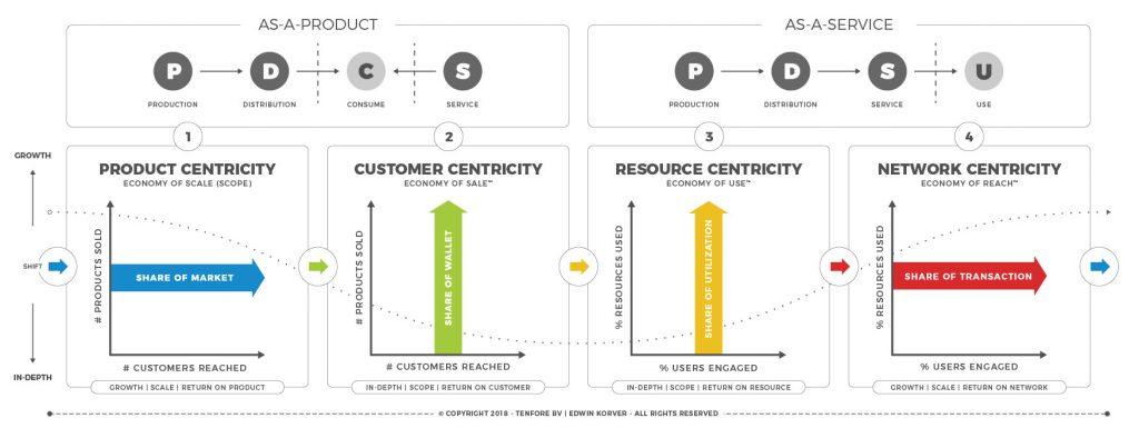 Business Model Matrix™ 1