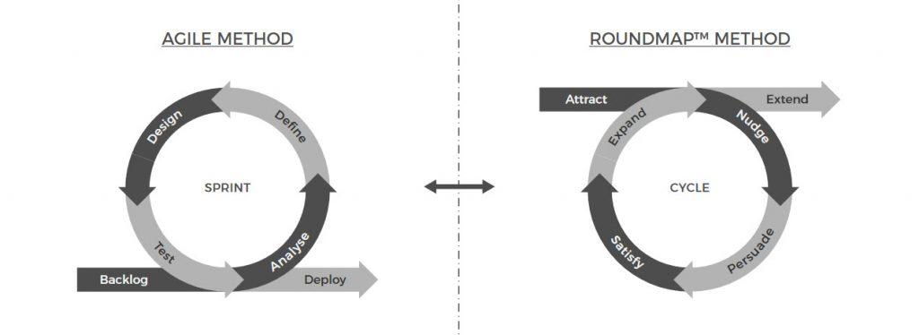 ROUNDMAP-Product-Customer-Modern