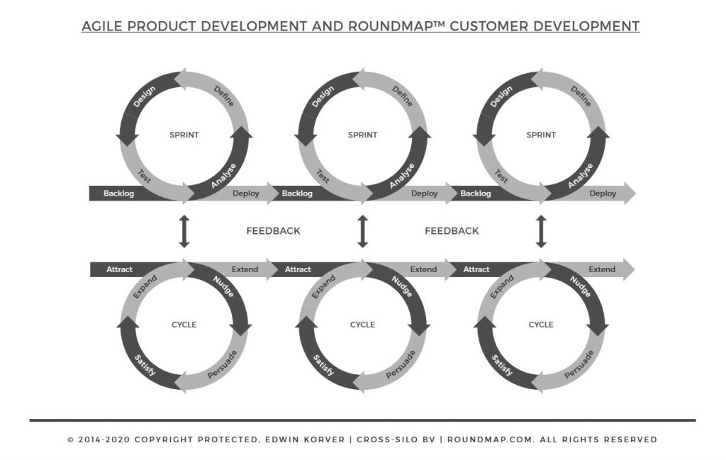 ROUNDMAP-Product-Customer-Total