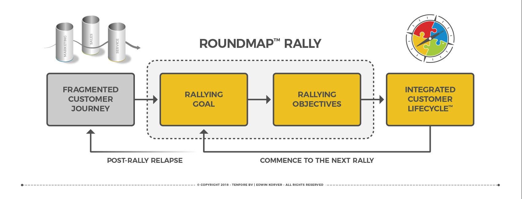 ROUNDMAP™ Rally