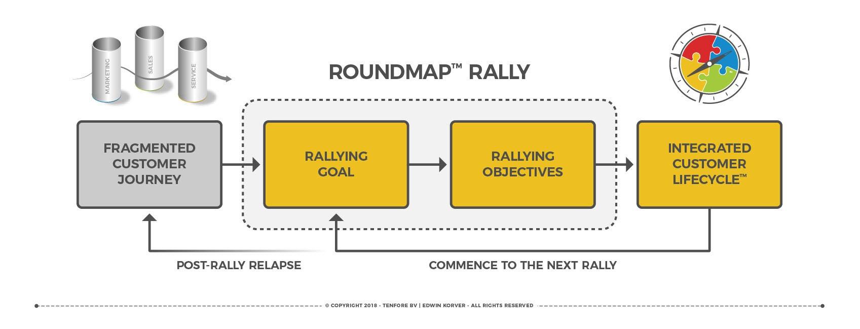 ROUNDMAP Rally