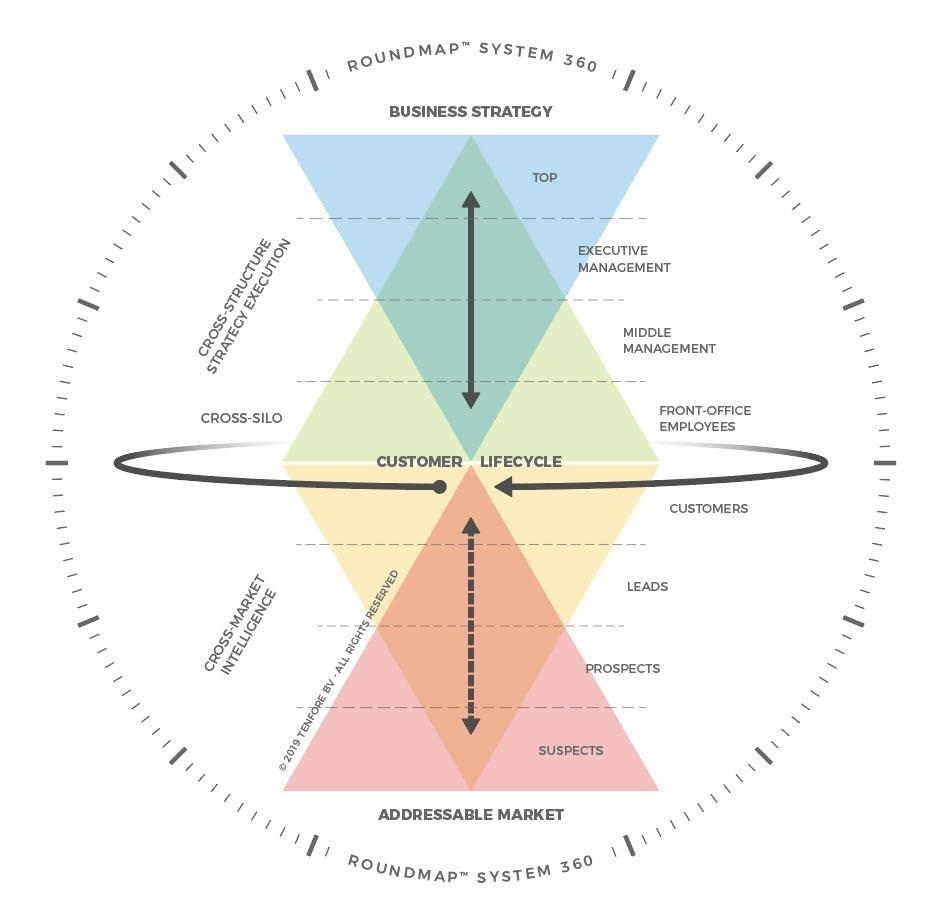 ROUNDMAP-Schematic