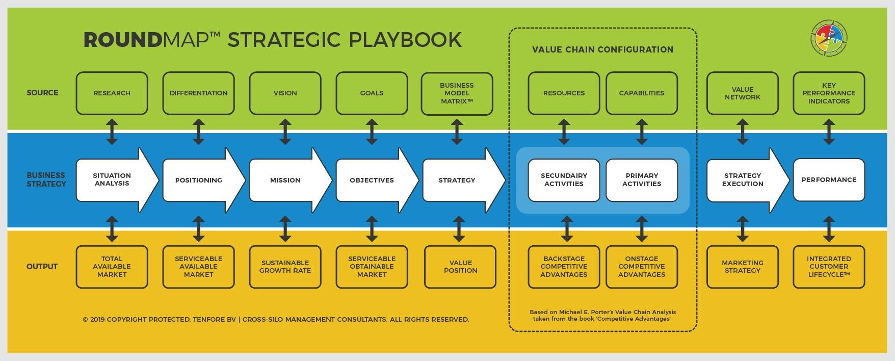 ROUNDMAP-Strategic-Playbook