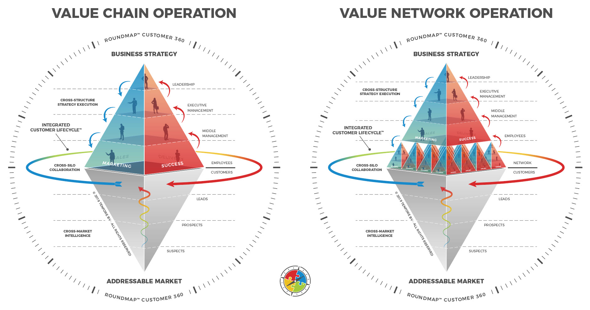 ROUNDMAP Value Chain versus Value Network