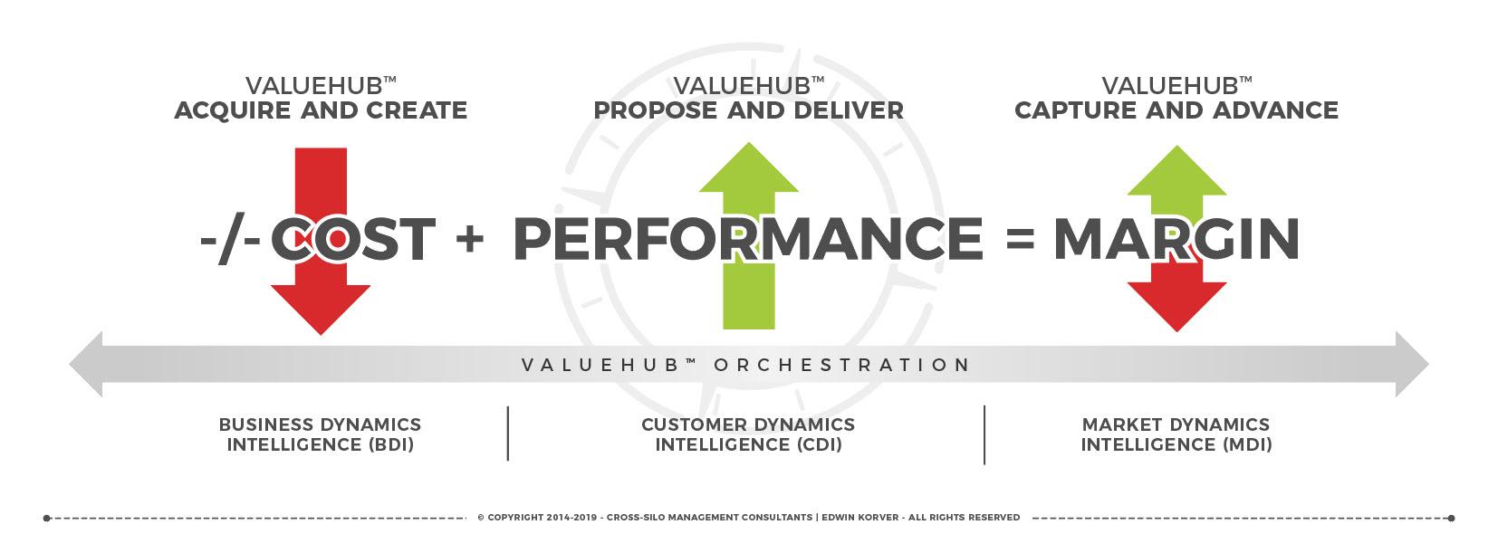 ROUNDMAP-ValueHub-Orchestration