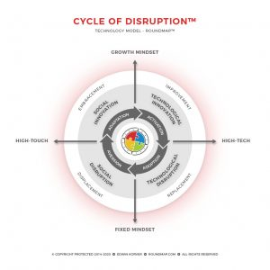 ROUNDMAP_4M_Disruption_Cycle_Copyright_Protected_2020