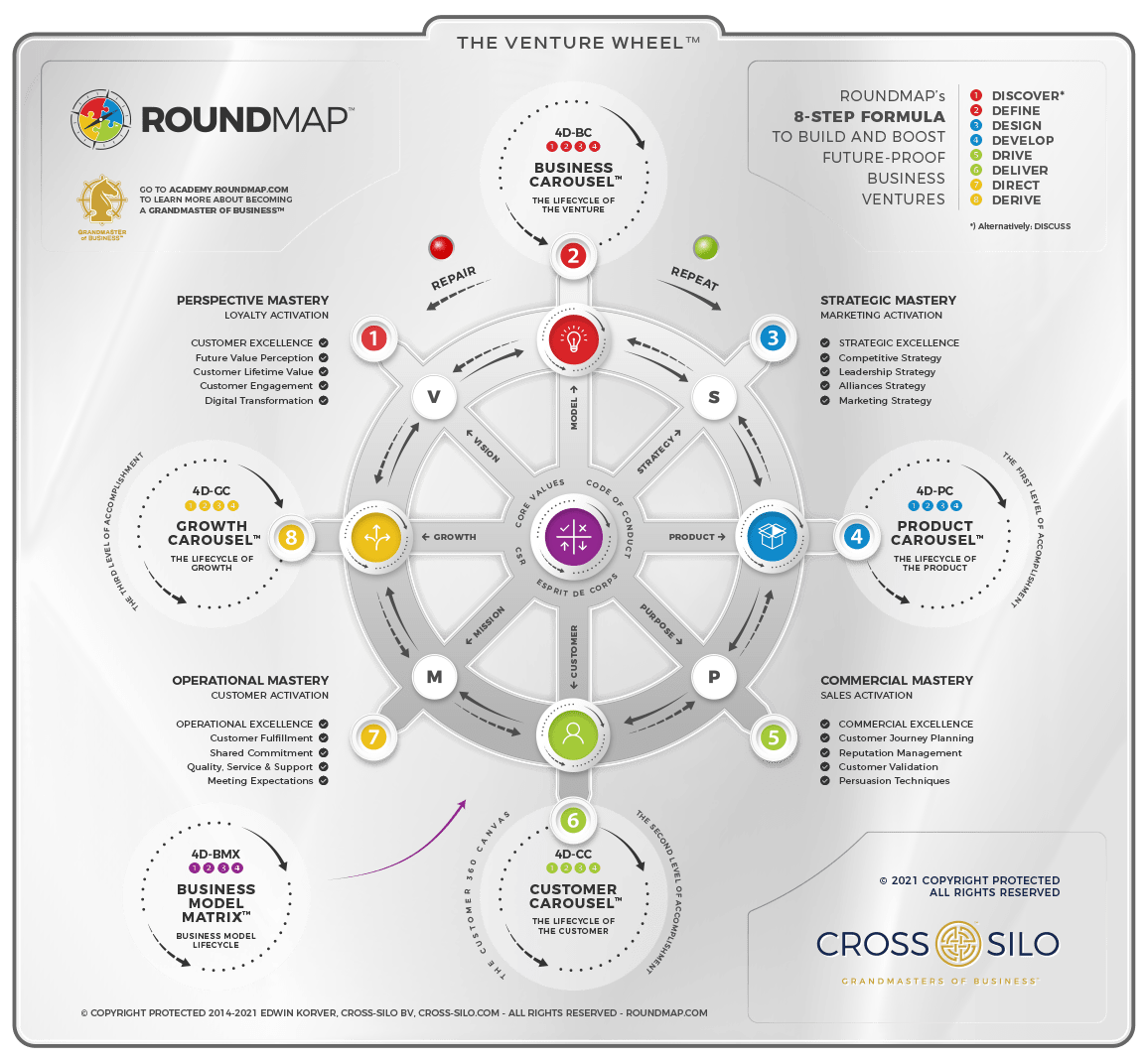 ROUNDMAP_8_Step_Venture_Wheel_Copyright_Protected_2021