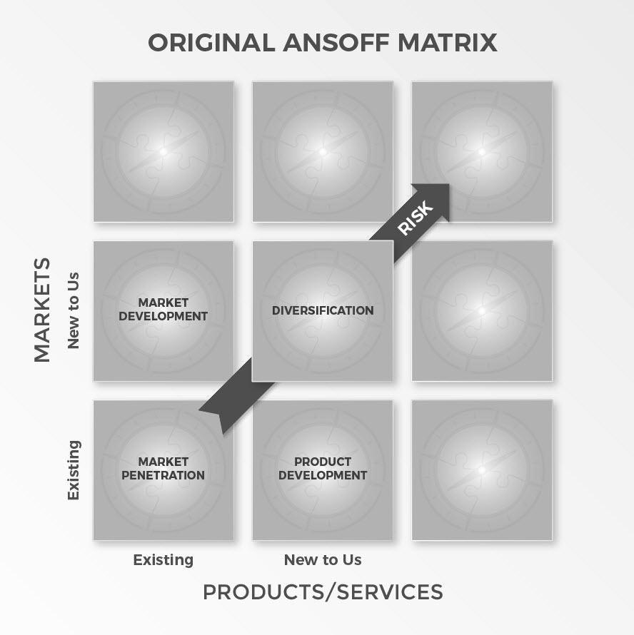 ROUNDMAP_Ansoff_Matrix_Original_Copyright_Protected