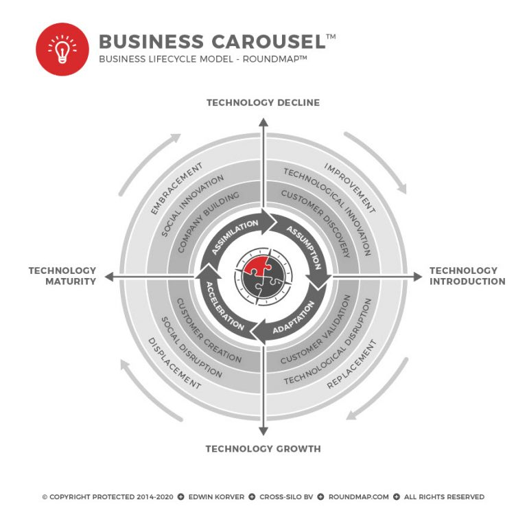 ROUNDMAP_Business_Carousel_Copyright_Protected_2020