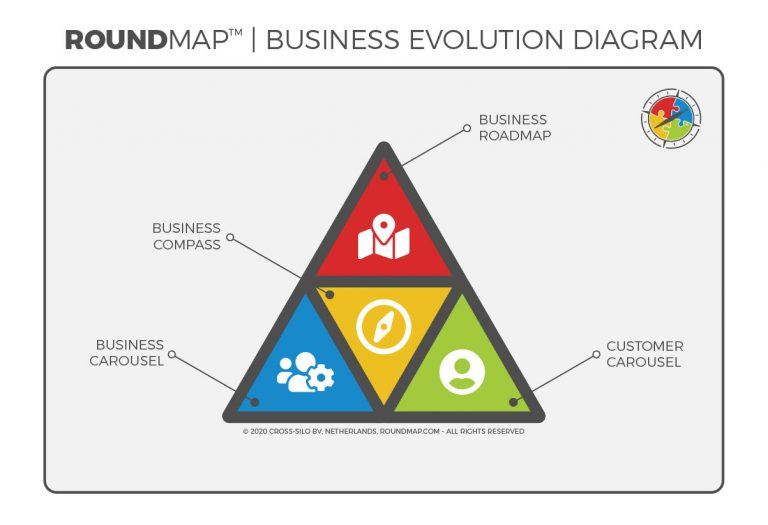 ROUNDMAP_Business_Evolution_Diagram_s1_Copyright_Protected_2020