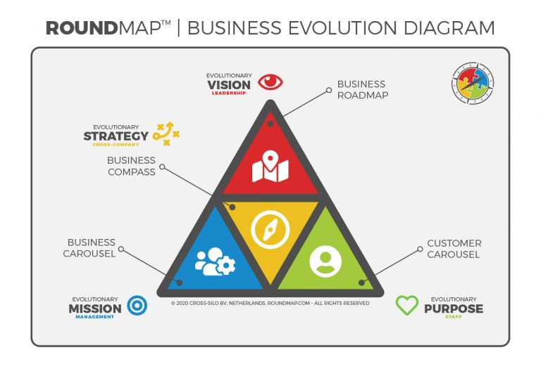 ROUNDMAP_Business_Evolution_Diagram_s2_Copyright_Protected_2020