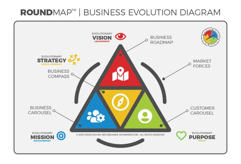 ROUNDMAP_Business_Evolution_Diagram_s3_Copyright_Protected_2020