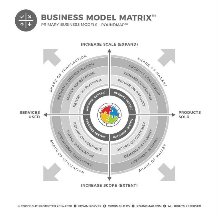 ROUNDMAP_Business_Matrix_Copyright_Protected_2020