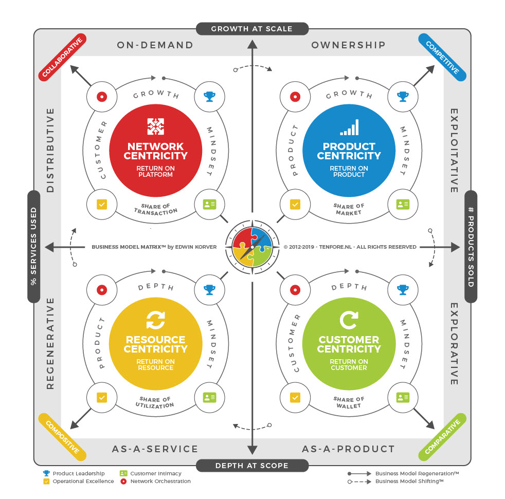 ROUNDMAP_Business_Model_Matrix_2019