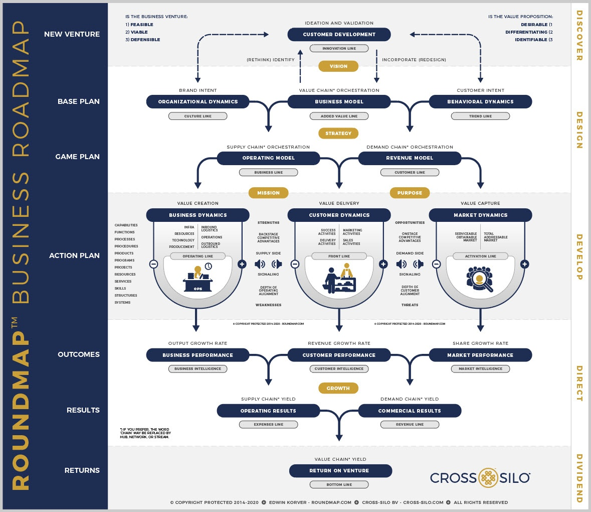 ROUNDMAP_Business_Roadmap_Copyright_Protected_2020