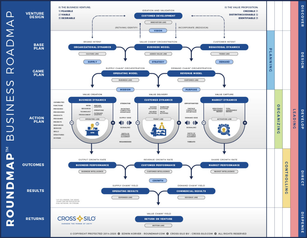 ROUNDMAP™ Framework and Methodology 1