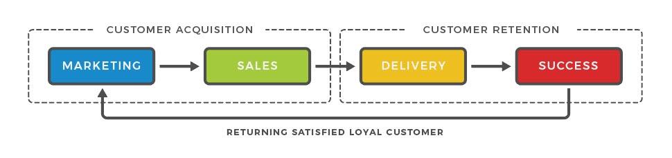 Customer Carousel™ Blueprint 1