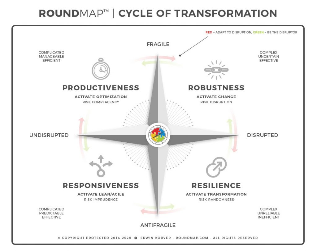 ROUNDMAP_Cycle_Transformation_Copyright_Protected_2019
