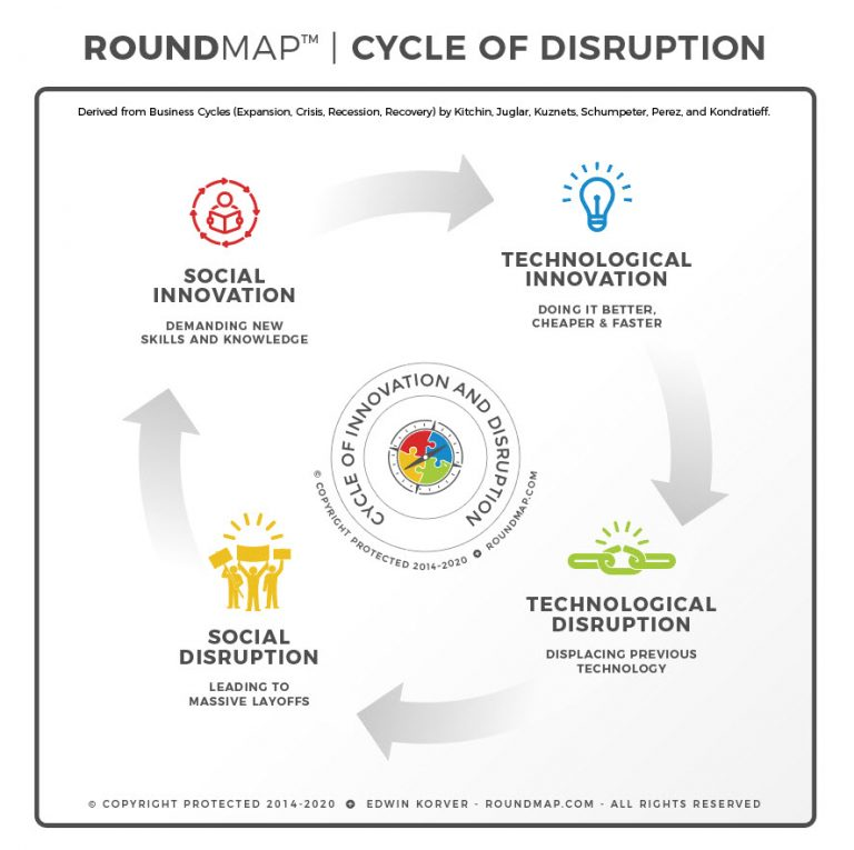 ROUNDMAP_Cycle_of_Disruption_Copyright_Protected_2019