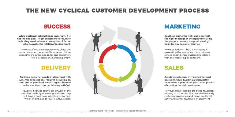 ROUNDMAP_Cyclical_Development