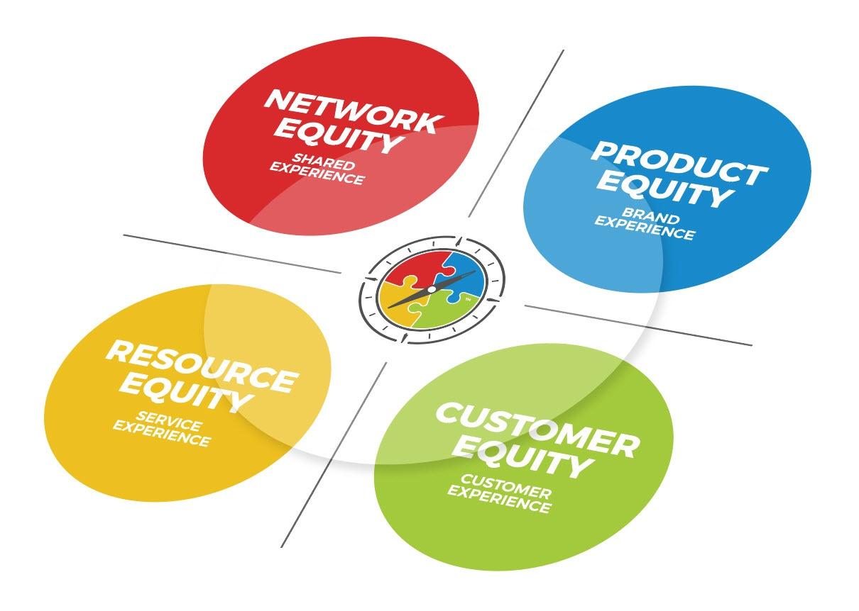 ROUNDMAP Experiences & Equity