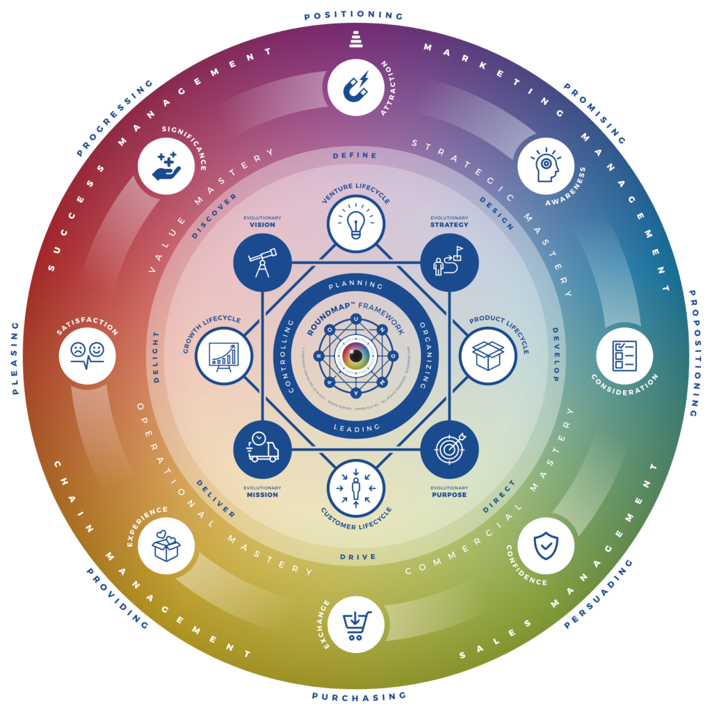 ROUNDMAP_Framework_360_Symbol_Copyright_Protected_2021