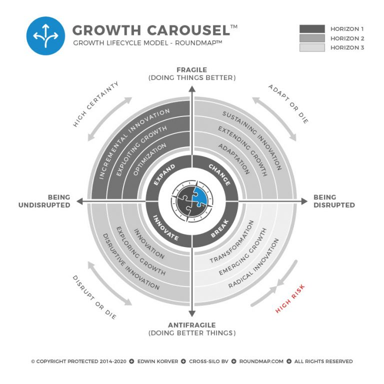 ROUNDMAP_Growth_Carousel_Copyright_Protected_2020
