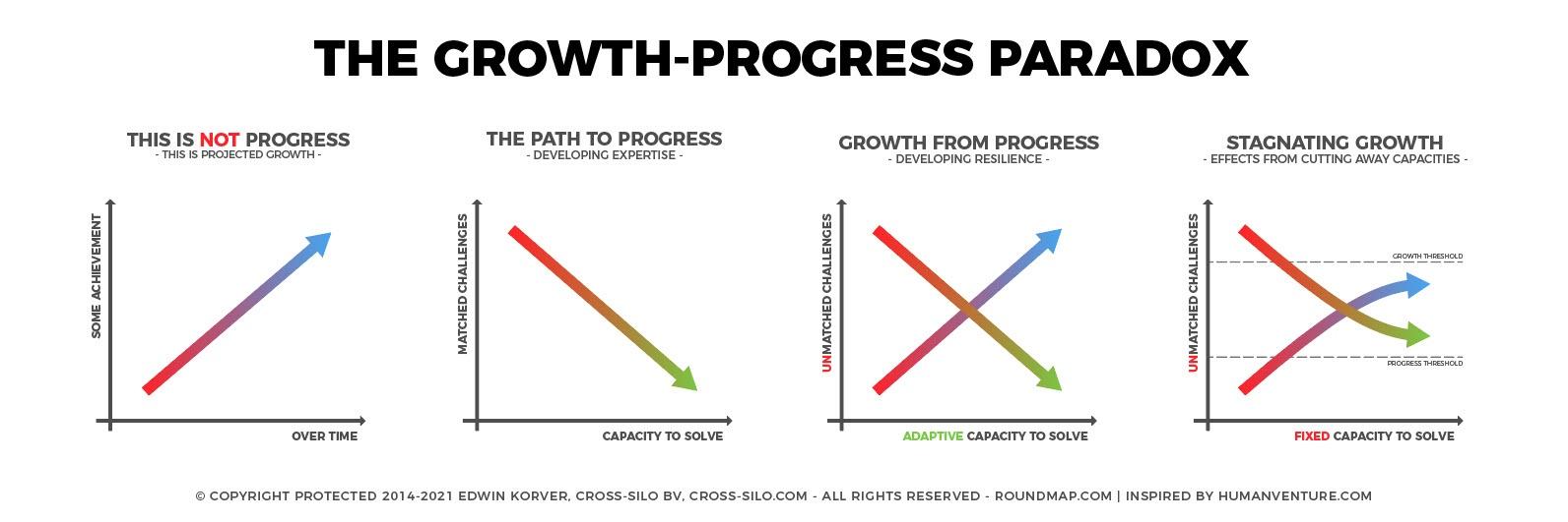 ROUNDMAP_Growth_Progress_Paradox_Copyright_Protected_2021