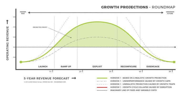 ROUNDMAP_Growth_Projections_Copyright_Protected-2020