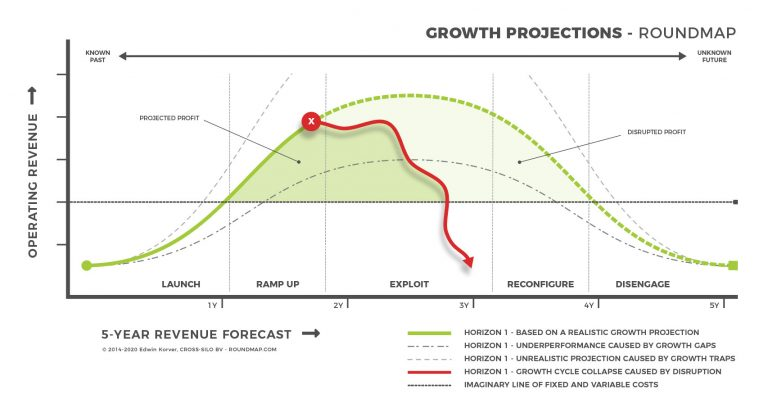 ROUNDMAP_Growth_Projections_Disruption_Copyright_Protected_2020