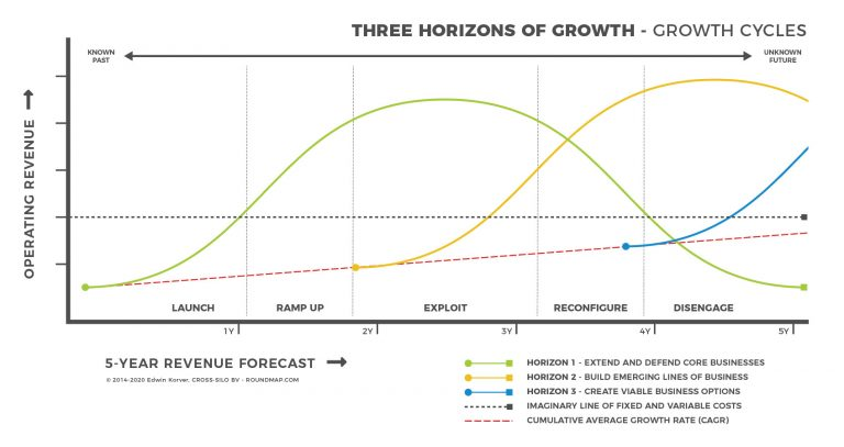 ROUNDMAP_Horizons_of_Growth_Copyright_Protected_2020