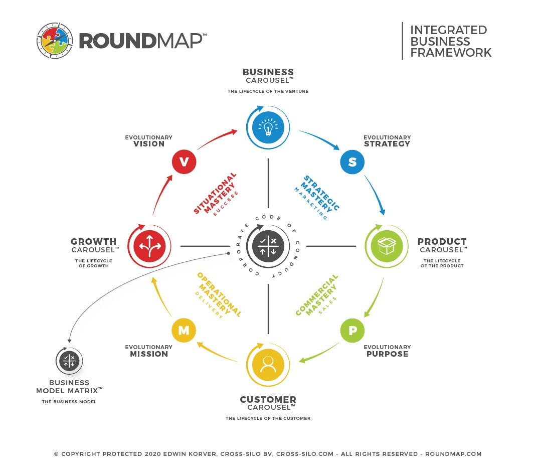 ROUNDMAP_IBF_Integrated_Business_Framework_Copyright_Protected_2020