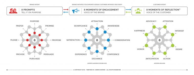 ROUNDMAP Integrated Customer Lifecycle Circular