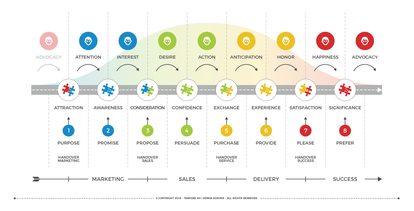 ROUNDMAP Integrated Customer Lifecycle Linear