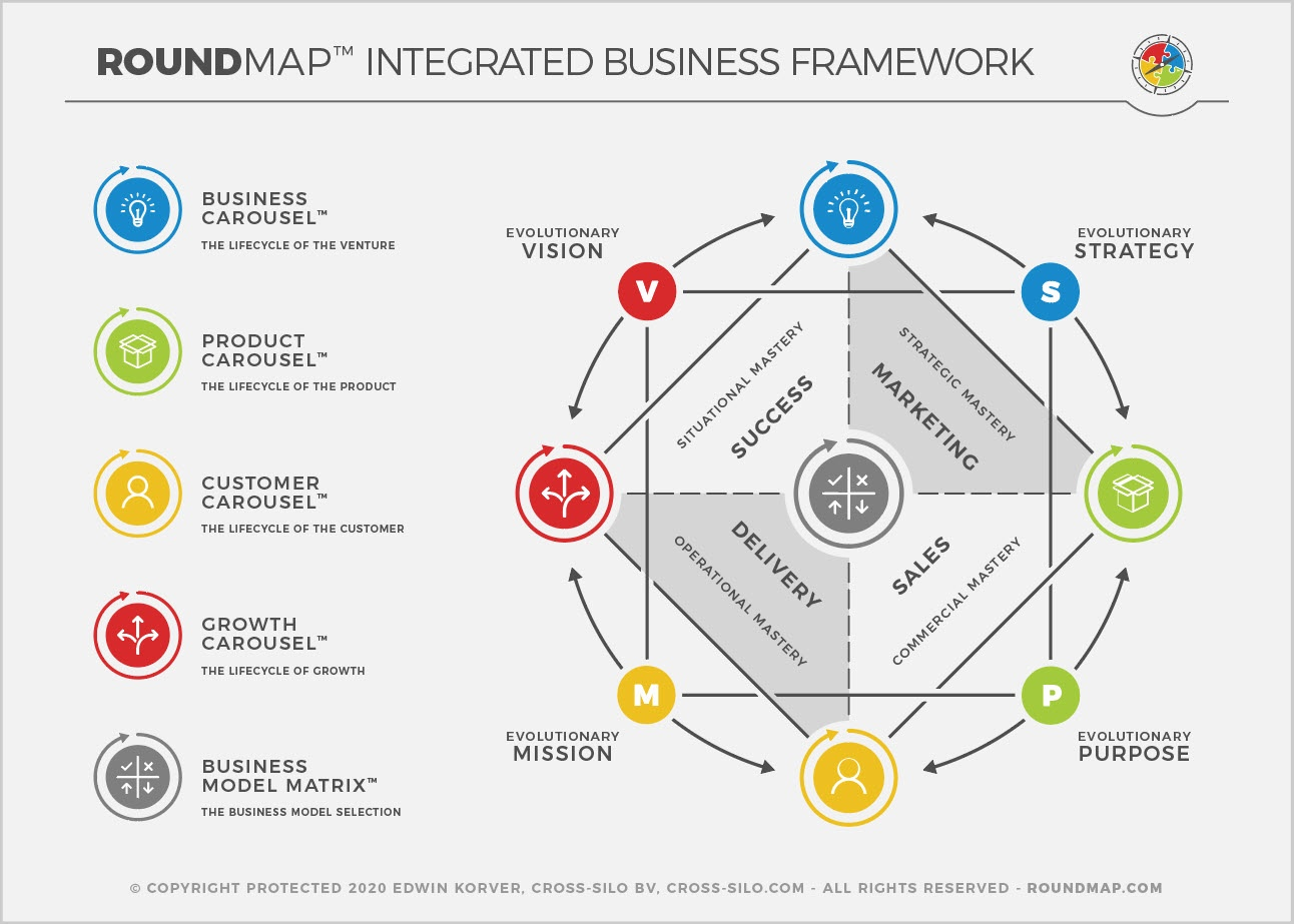 ROUNDMAP_Integrated_Business_Framework_Copyright_Protected_2020