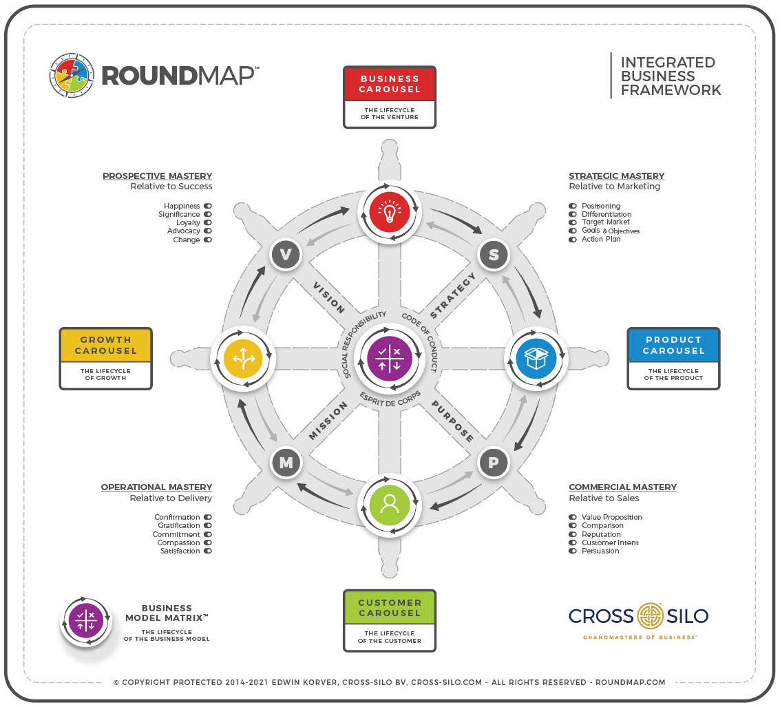 ROUNDMAP_Integrated_Business_Framework_Copyright_Protected_2021