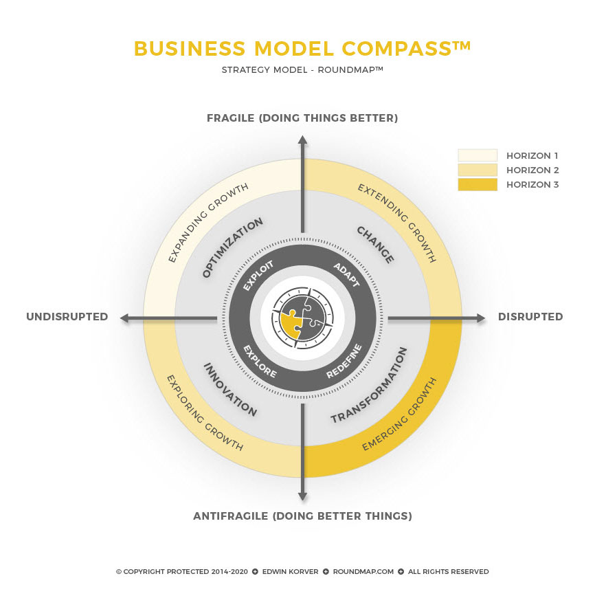 ROUNDMAP_Model_Business_Model_Compass_Horizons_Copyright_Protected