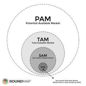 ROUNDMAP_PAM_TAM_SAM_SOM