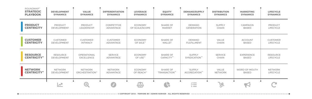 ROUNDMAP Strategic Playbook